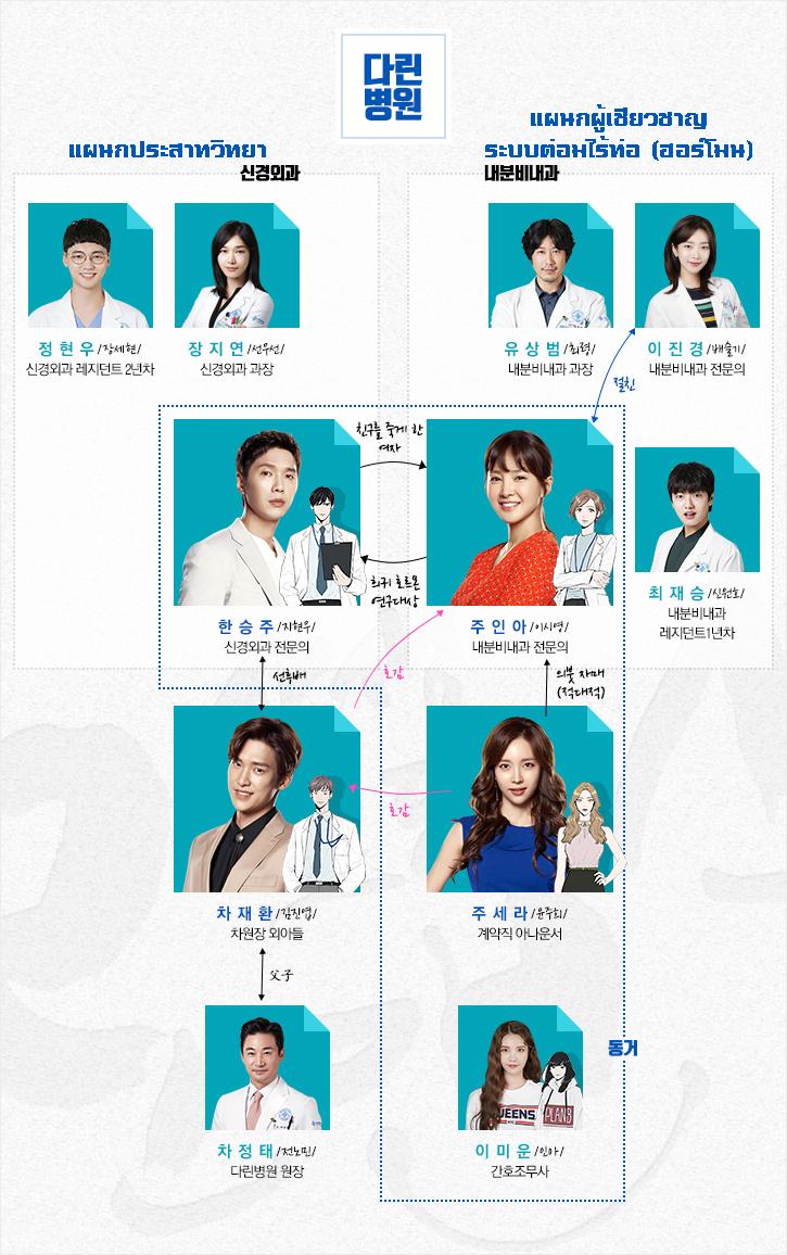 ซีรีส์เกาหลี Risky Romance นักแสดง